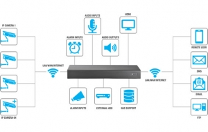 NVR Video Surveillance Systems