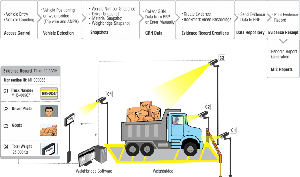 How-Weighbridge-Integration-Solution-Works