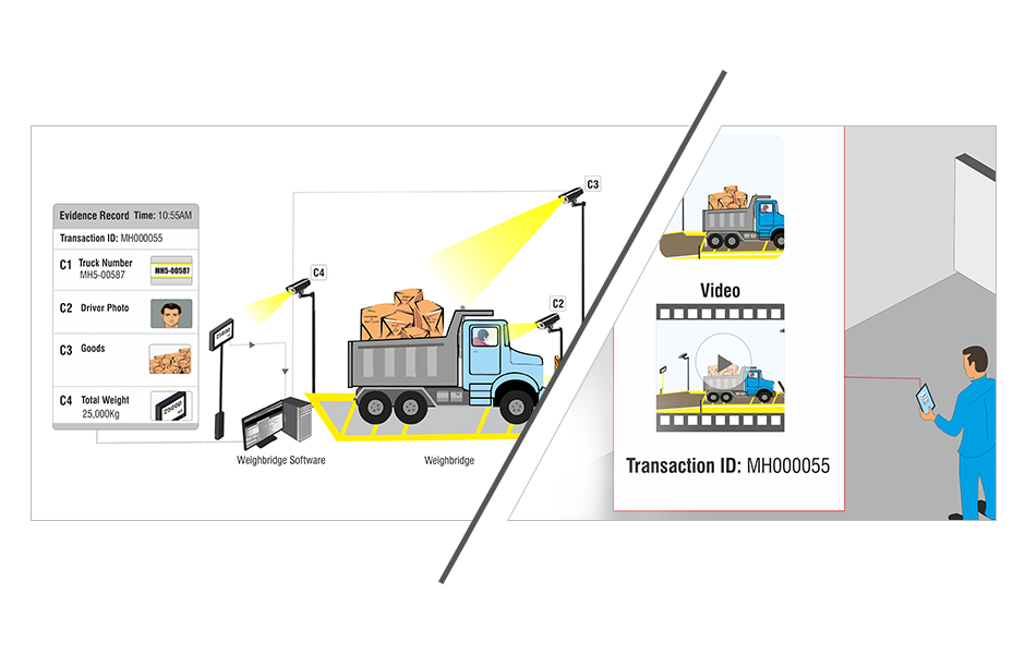 weighbridge integration solution