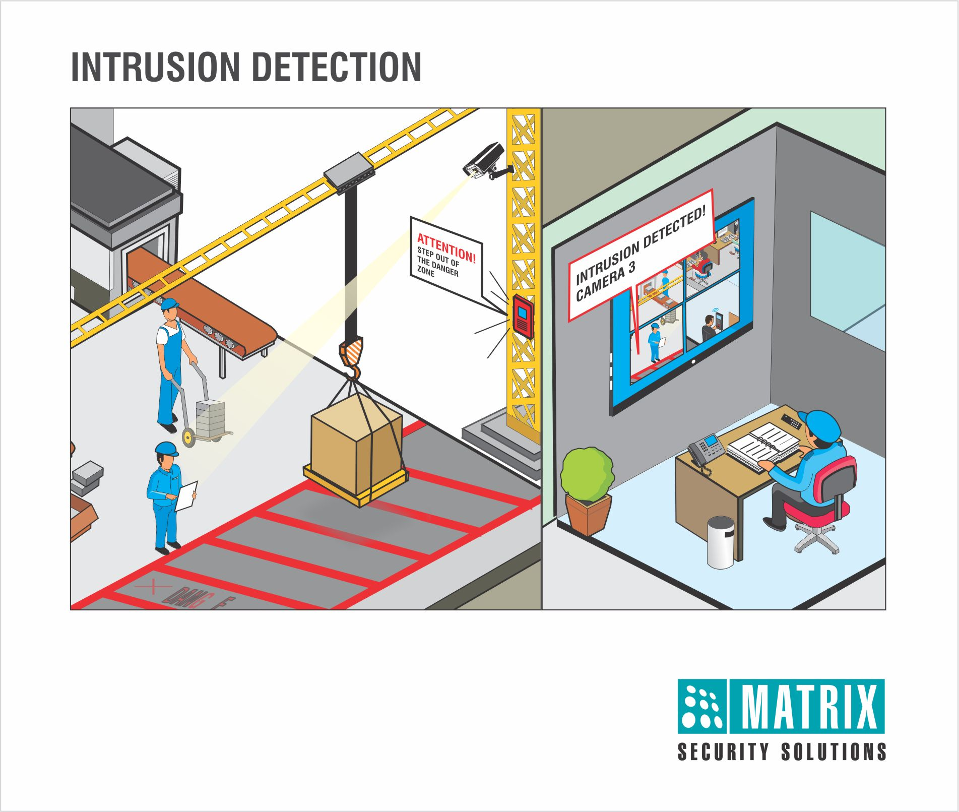 intrusion detection system for internet Intrusion detection, the ability to detect when hackers begin probing devices, is a critical  finally, many of the iiot devices are embedded systems operating in the  is focused on creating the internet of secure things by providing security for.